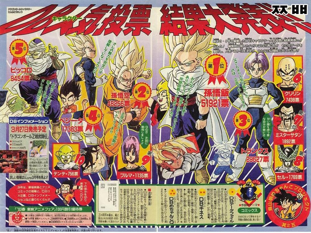 Dragon Ball Karakter Népszerűségi Szavazás